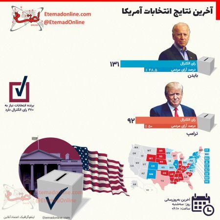 اخبار,اخبار بین الملل,انتخابات ریاست جمهوری آمریکا 2020