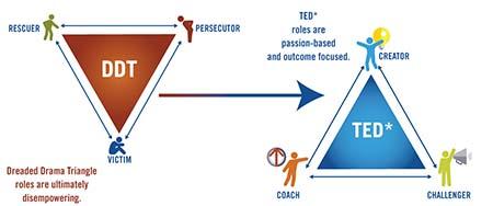 رهایی از مثلث کارپمن, نقشها در مثلث کارپمن