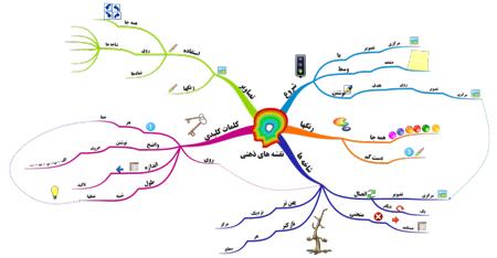 نقشه ذهنی,نقشه ذهنی چیست ,قوانین رسم نقشه ذهنی