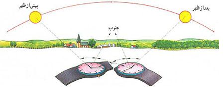 روش های تعیین جهت قبله,تعیین جهت قبله,راه های تعیین جهت قبله