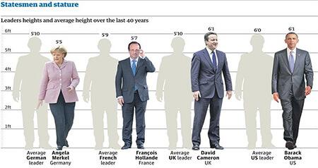 میانگین قد مرد و زن هر کشور, قد مردان هر کشور