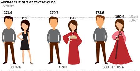 قد افراد مختلف,میانگین قد مردم هر کشور