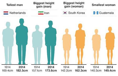 اندازه قد مردم هر کشور,میانگین قد مرد و زن هر کشور