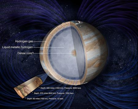 کاوشگر جونو, فضاپیماهای ناسا