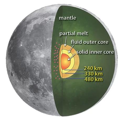 دانستنی ها درمورد کره ماه,آشنایی با ماه