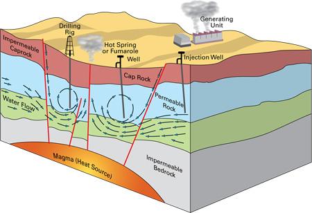 اتمام انرژی فسیلی,آشنایی با انواع انرژی