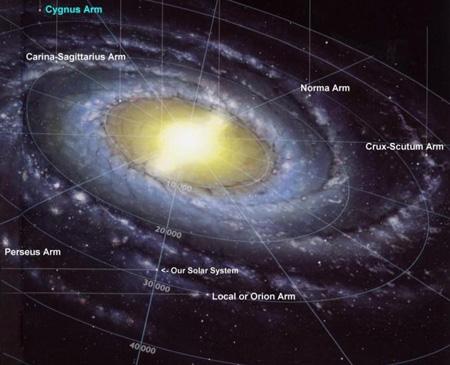 نحوه تشکیل کهکشان راه شیری, شناخت کهکشان های بزرگ و کوچک