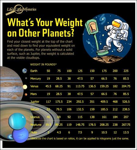وزنتان در سیارات دیگر,وزن انسان در هر سیاره ای