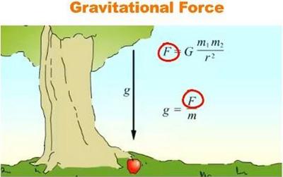قوانین نیوتن,آشنایی با قوانین نیوتن