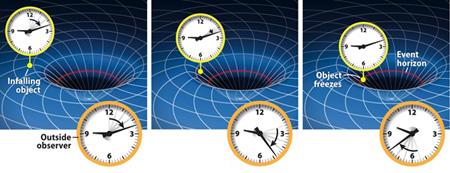 فایده های دقیق شدن ساعت ها, افزایش دقت اندازه گیری در ساعت ها