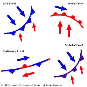 جبهه هوا,انواع جبههها هوا,هواشناسی