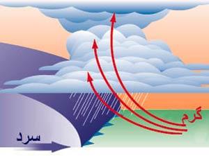 جبهه هوا,انواع جبههها هوا,اصطلاحات هوا شناسی