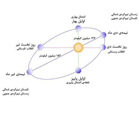 خورشید,علت پیدایش فصل ها, فاصه زمین تا خورشید