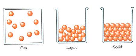 مواد مایع,خواص مواد,حباب
