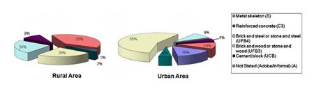 سیستم های هشدار, سیستم های هشدار زمین لرزه
