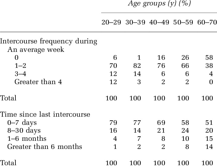 تعداد دفعات نرمال رابطه جنسی زوجین, تعداد دفعات نزدیکی, تعداد دفعات نرمال سکس
