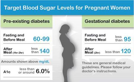 قند خون بارداری, میزان قند خون بارداری, قند نرمال بارداری